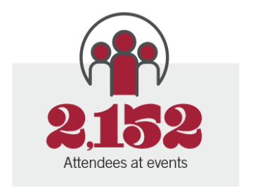 2152 Attendees at events