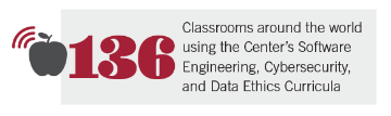 136 classrooms around the world using the Center's Software Engineering, Cybersecurity, and Data Ethics Curricula