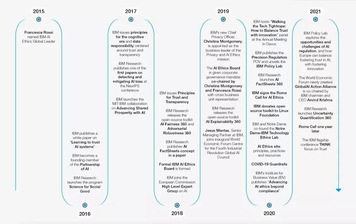 chart showing IBM's ethical AI technology journey from 2016-2021