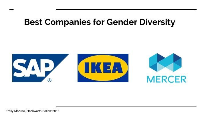 Best Companies for Gender Diversity