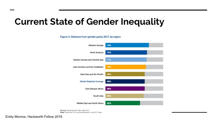 Current State of Gender Inequality