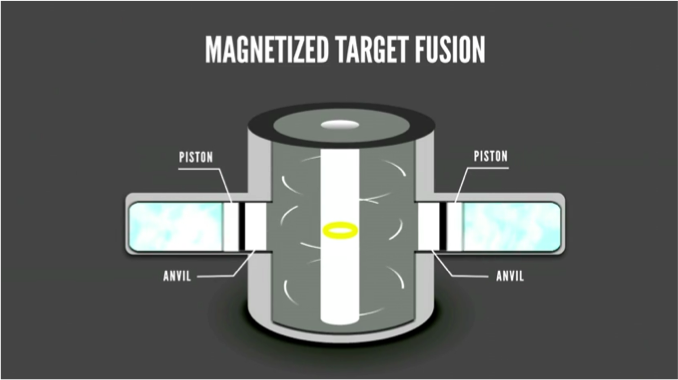Magnetized target fusion diagram