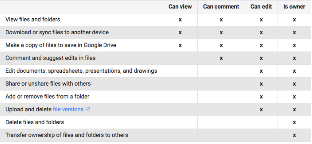 Google Drive Sharing Instructions Blog Posts Information