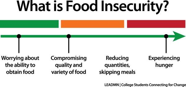 graph illustrating food insecurity