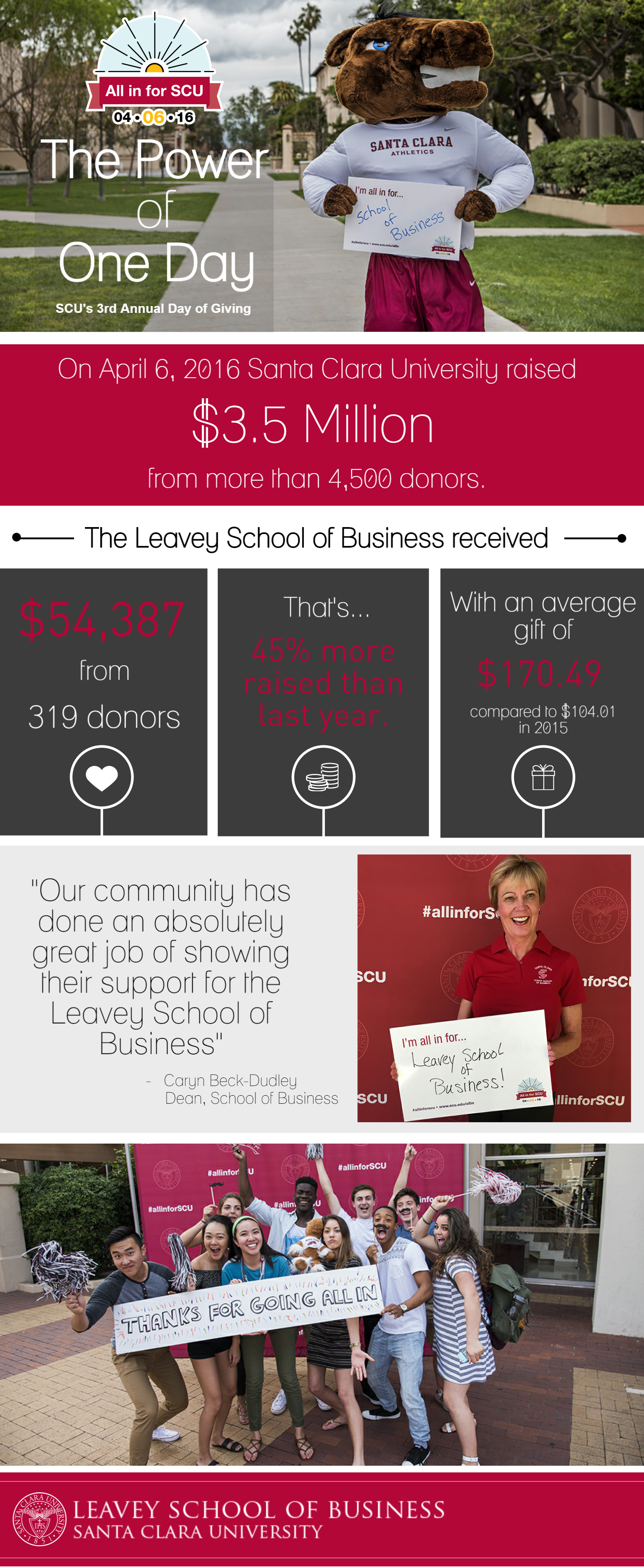 Business school results for SCU's 3rd annual Day of Giving