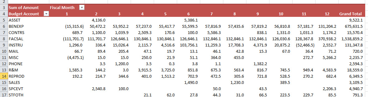 Sample screenshot of a pivot table created from the ATD output