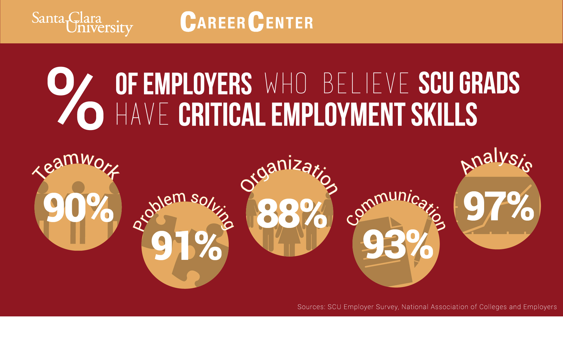 build skills experience career center santa clara university scu students demonstrate they possess critical employment skills employers seek
