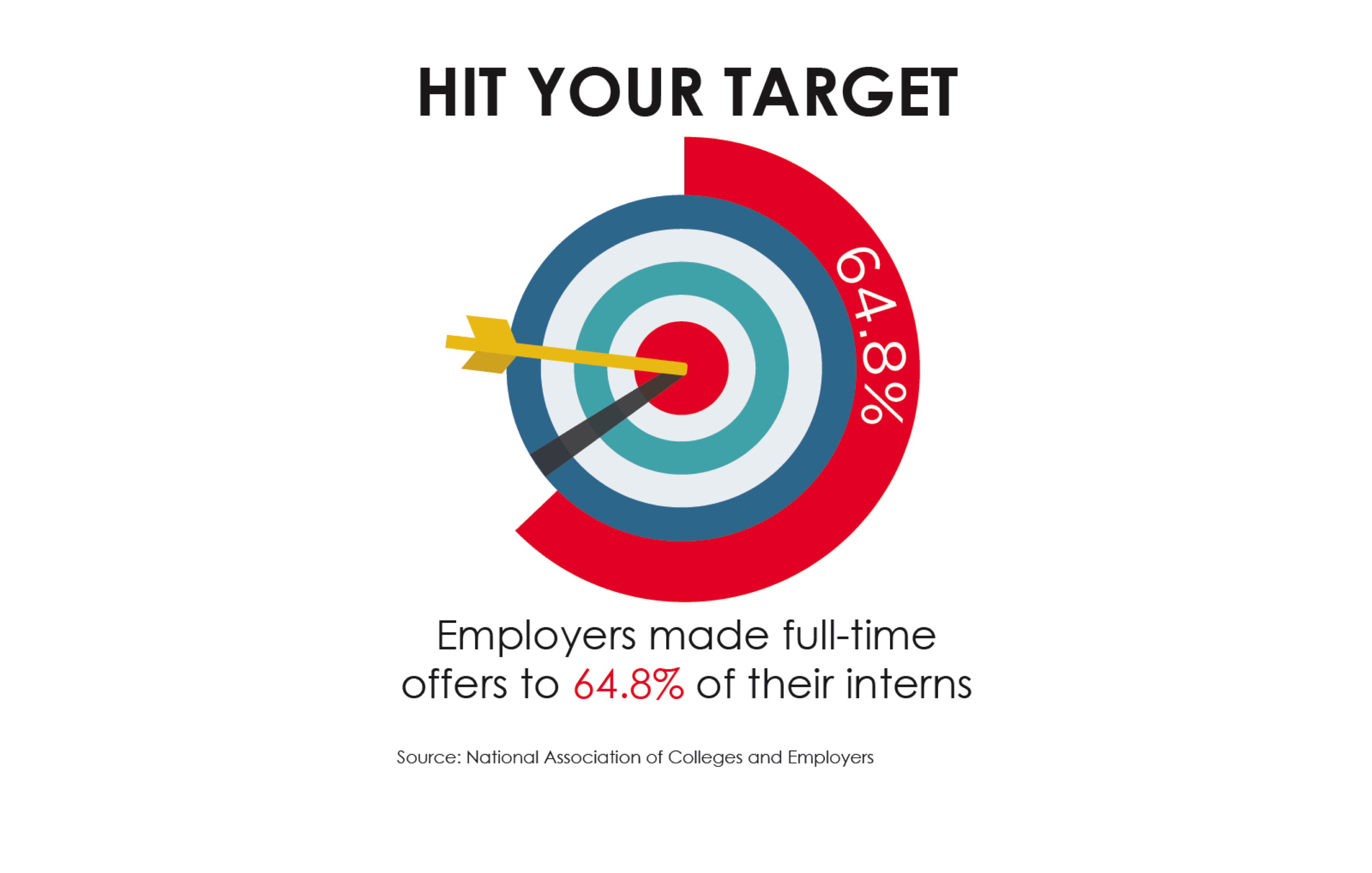 Image for Image Gallery - Hit your Target Internship Infographic
