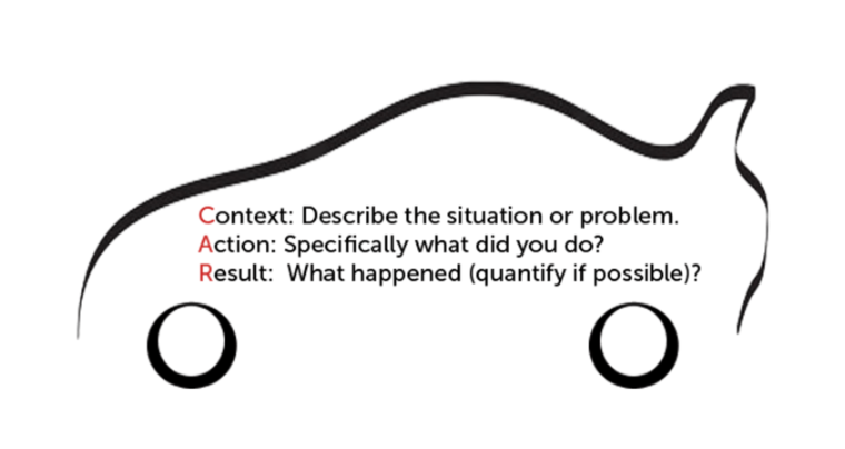 Context Action Result Graphic