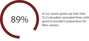 89% of recent SCU graduates say they are prepared for careers