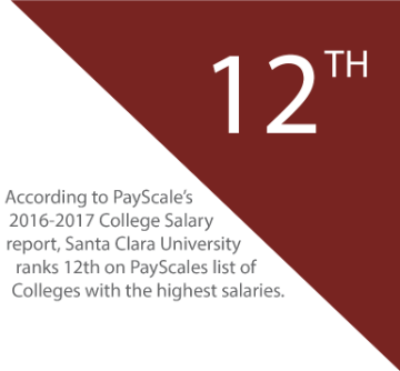 SCU ranks 12th on PayScale's list of colleges with highest salaries