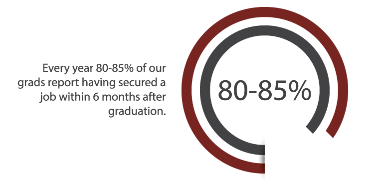 80 to 85 percent of SCU graduates secure a job within six months of graduation