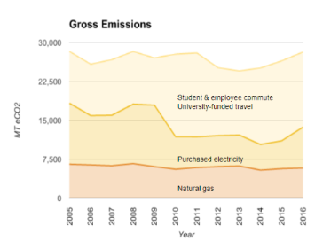 Cropped gross emissions graph