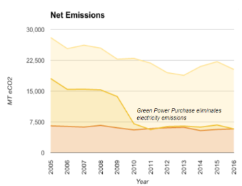 Cropped net emissions graph