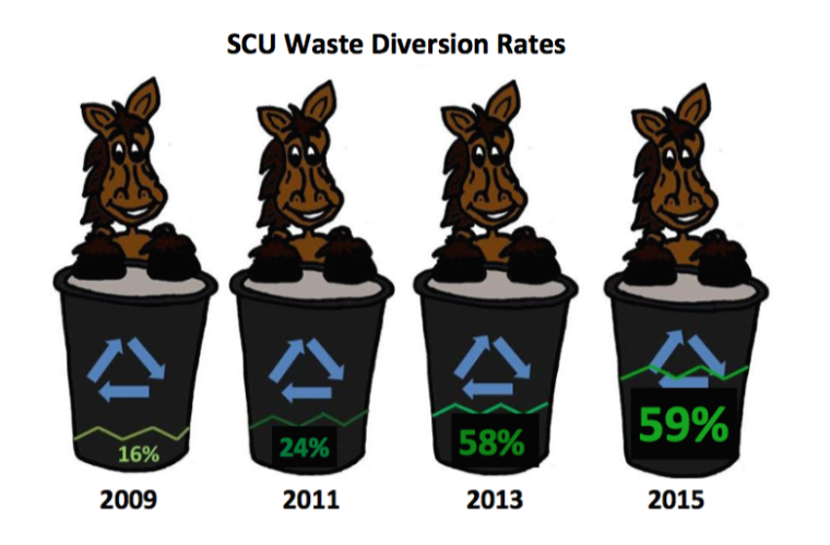 Bucky illustration of waste diversion rates image link to story