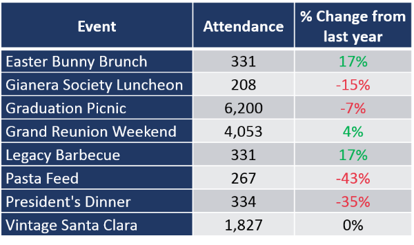 Event attendance and analysis