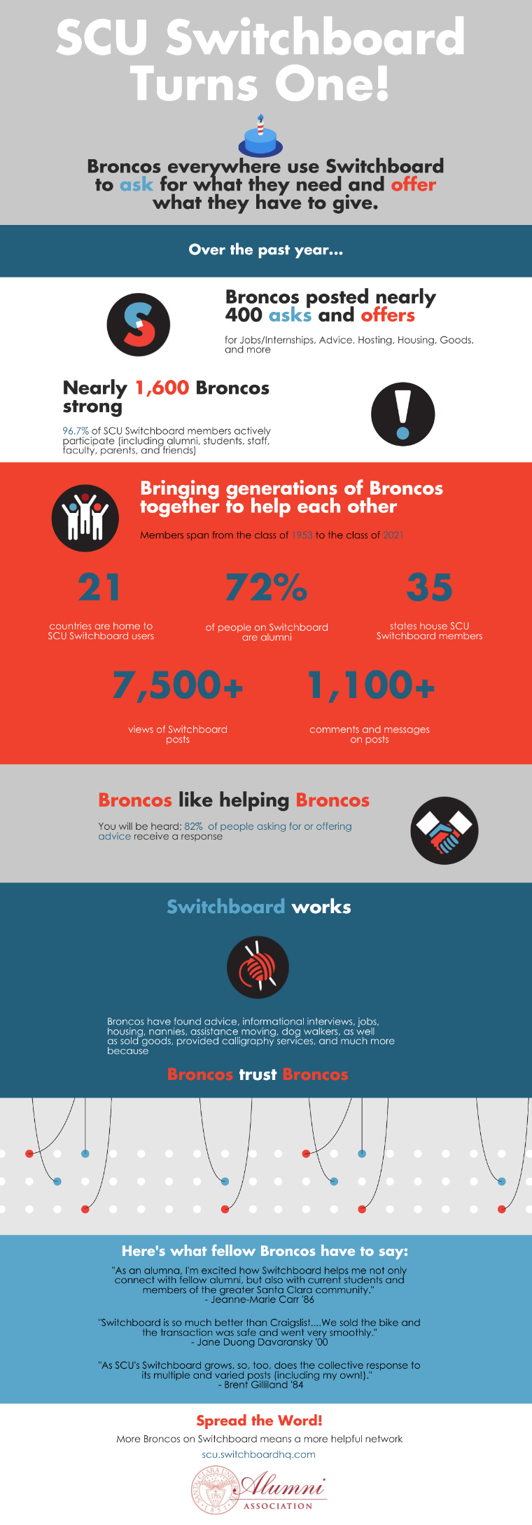 An infographic showing statistics about SCU Switchboard