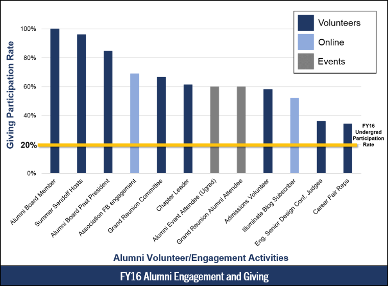 Image 2 - Alumni Engagement and Giving Chart