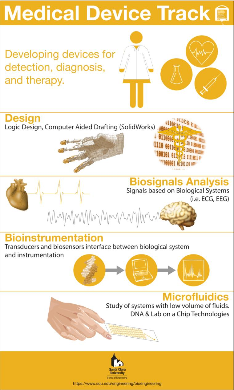 Medical Device Infographic -  Link to file