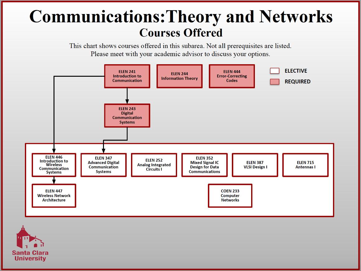 Theory And Networks School Of Engineering Santa Clara University