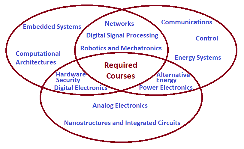 Required ECEN courses prepare students for a wide choice of electives, including Embedded Systems, Computational Architectures, Networks, Digital Signal Processing, Robotics, Mechatronics, Control, Alternative Energy and Power Electronics, Analog Electronics, Nanostructures, Integrated Circuits, Digital Electronics, and Hardware Security.